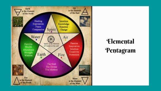 Is there any Hierarchy of Elements in the Elemental Pentagram