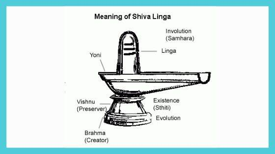 Meaning of Shiva Linga