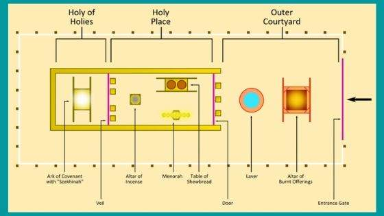 Did the Tabernacle Gate Point to Jesus Christ?